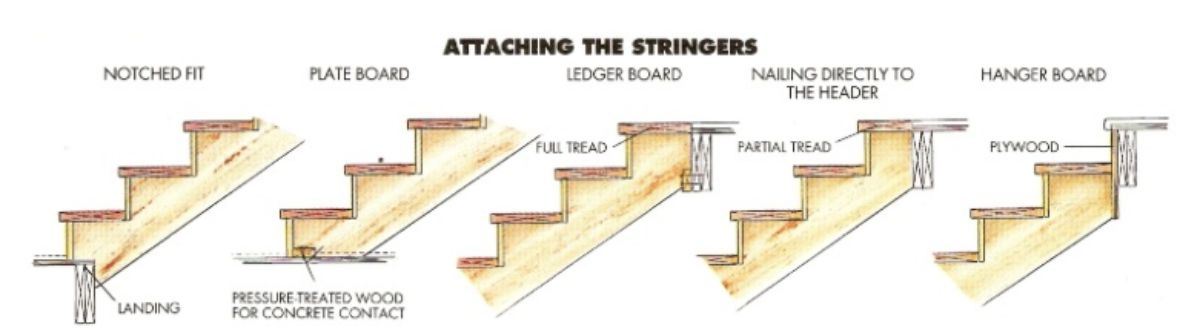 Different styles of Stringers design