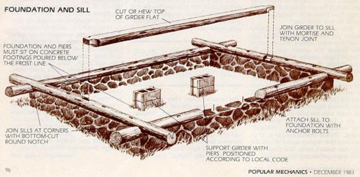 Graphical design of log cabin foundation