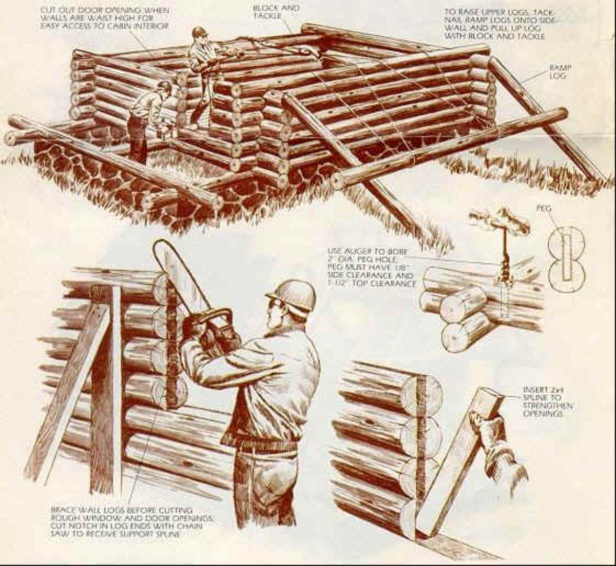 Making of log walls