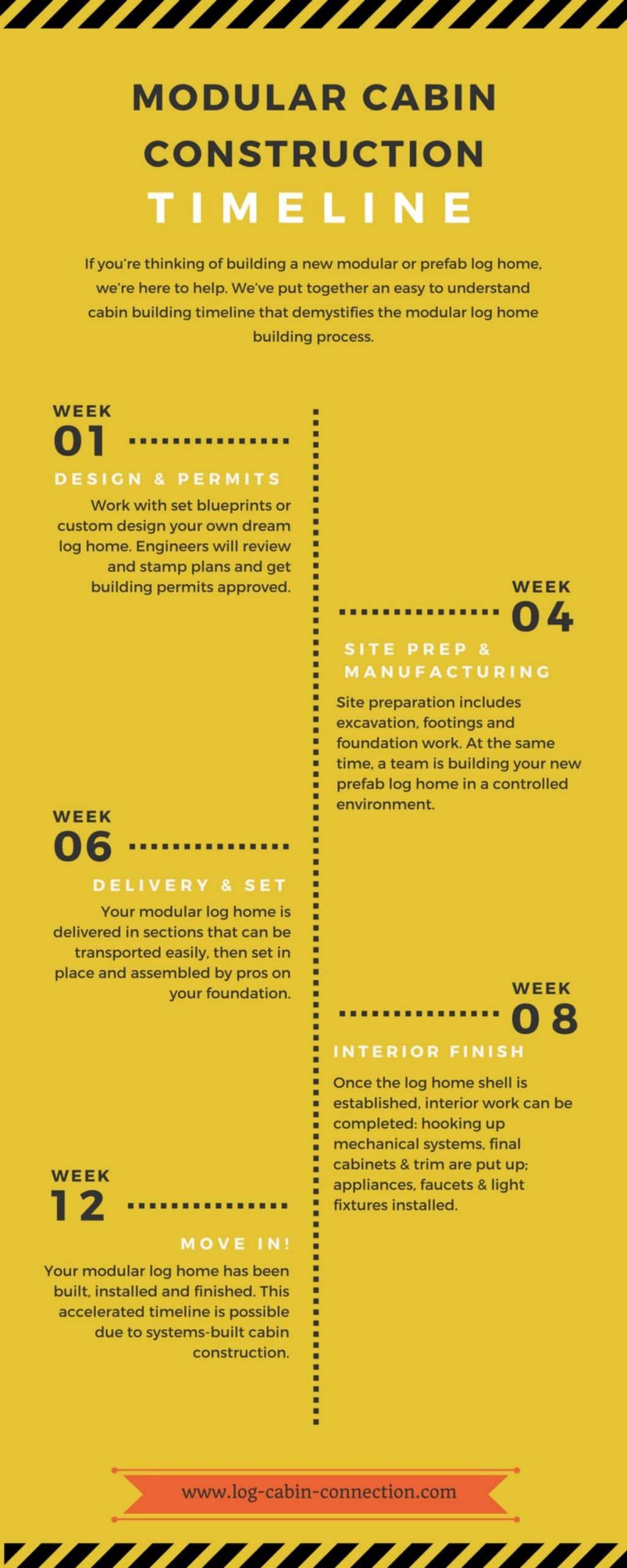 modular cabin construction timeline